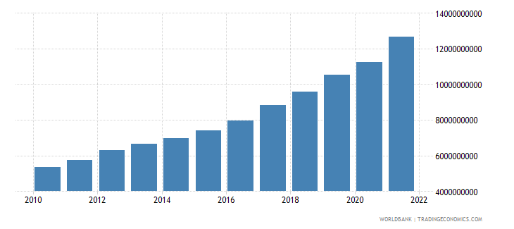 tajikistan gross value added at factor cost constant 2000 us dollar wb data