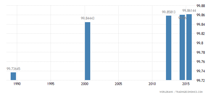 tajikistan literacy rate youth male percent of males ages 15 24 wb data