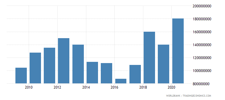 tajikistan merchandise exports by the reporting economy us dollar wb data