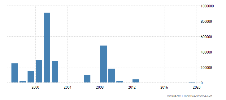 tajikistan net bilateral aid flows from dac donors ireland us dollar wb data