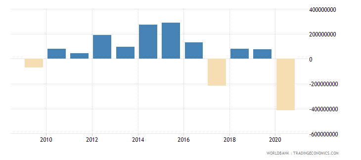 tajikistan net flows on external debt private nonguaranteed png nfl us dollar wb data