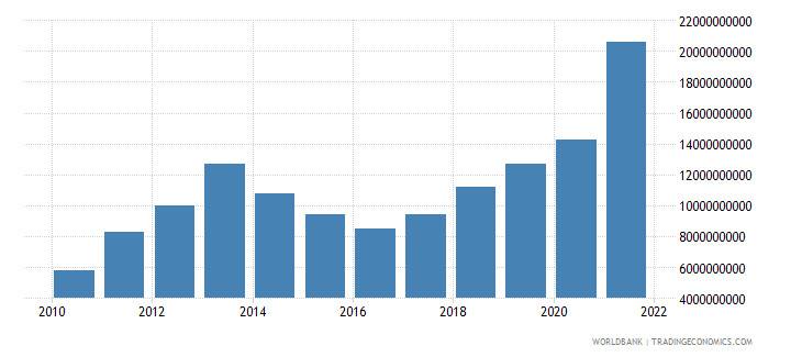 tajikistan net income from abroad current lcu wb data