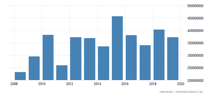 tajikistan net official development assistance and official aid received constant 2007 us dollar wb data