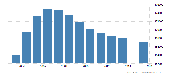 tajikistan population age 16 total wb data