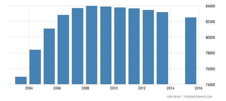 tajikistan population age 18 female wb data