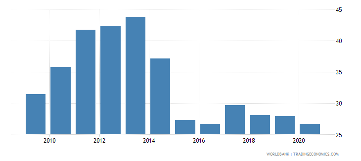 tajikistan remittance inflows to gdp percent wb data