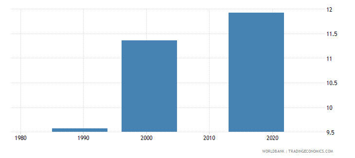 tajikistan uis mean years of schooling of the population age 25 male wb data