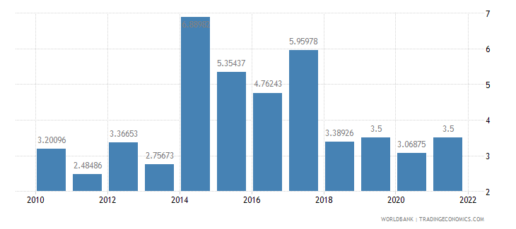 tanzania agriculture value added annual percent growth wb data