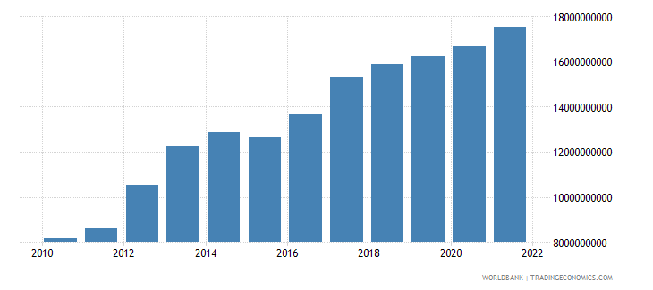 tanzania agriculture value added us dollar wb data