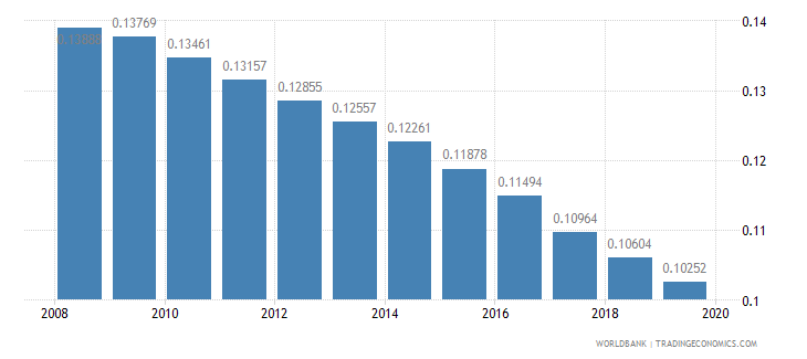 tanzania armed forces personnel percent of total labor force wb data