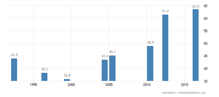 tanzania births attended by skilled health staff percent of total wb data