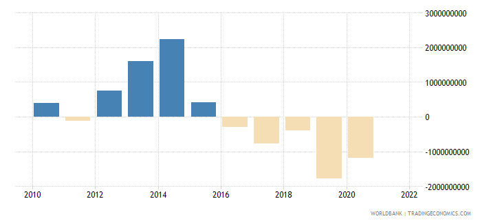 tanzania changes in inventories us dollar wb data