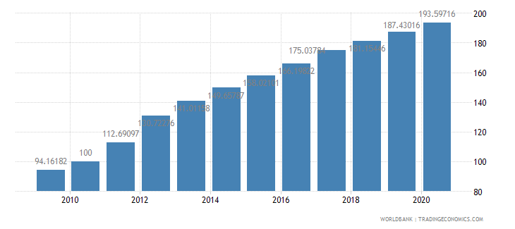 tanzania consumer price index 2005  100 wb data