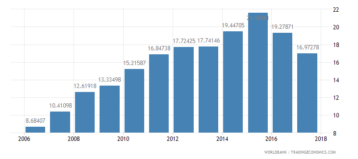 tanzania domestic credit provided by banking sector percent of gdp wb data