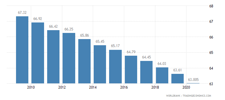 tanzania employees agriculture male percent of male employment wb data