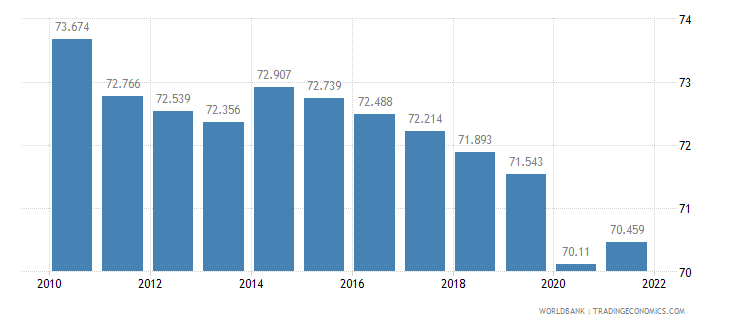 tanzania employment to population ratio ages 15 24 male percent wb data
