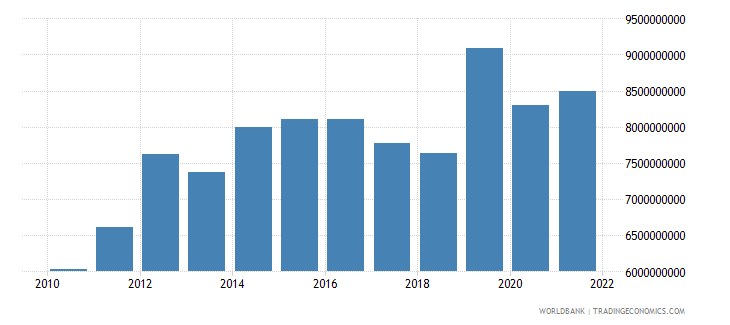 tanzania exports of goods and services constant 2000 us dollar wb data