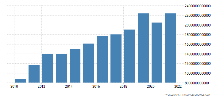 tanzania exports of goods and services current lcu wb data