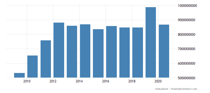 tanzania exports of goods services and income bop us dollar wb data