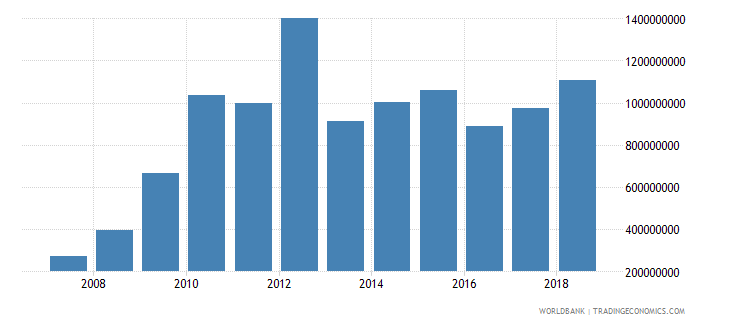 tanzania foreign direct investment net inflows in reporting economy drs us dollar wb data