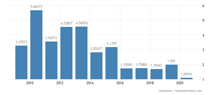 tanzania foreign direct investment net inflows percent of gdp wb data