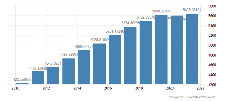tanzania gdp per person employed constant 1990 ppp dollar wb data