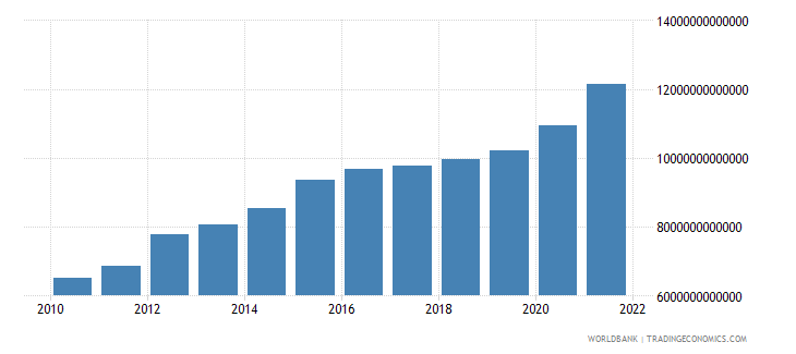 tanzania general government final consumption expenditure constant lcu wb data