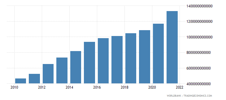 tanzania general government final consumption expenditure current lcu wb data