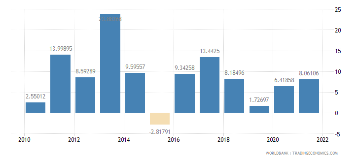 tanzania gross capital formation annual percent growth wb data