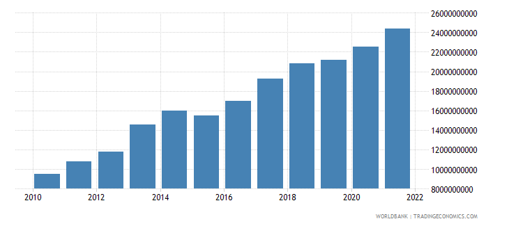 tanzania gross capital formation constant 2000 us dollar wb data