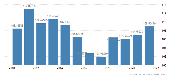 tanzania gross national expenditure percent of gdp wb data