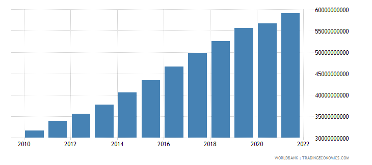 tanzania gross value added at factor cost constant 2000 us dollar wb data