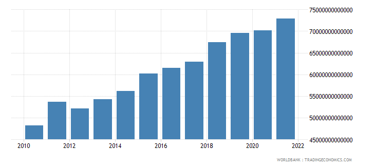 tanzania household final consumption expenditure constant lcu wb data