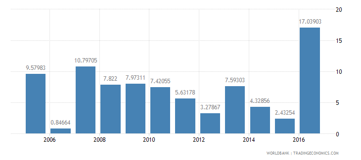tanzania household final consumption expenditure etc annual percent growth wb data