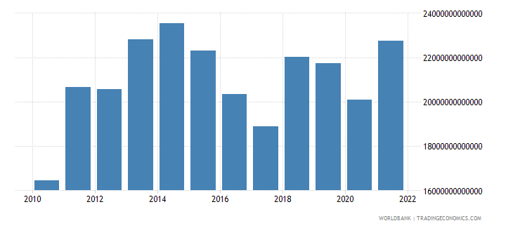 tanzania imports of goods and services constant lcu wb data