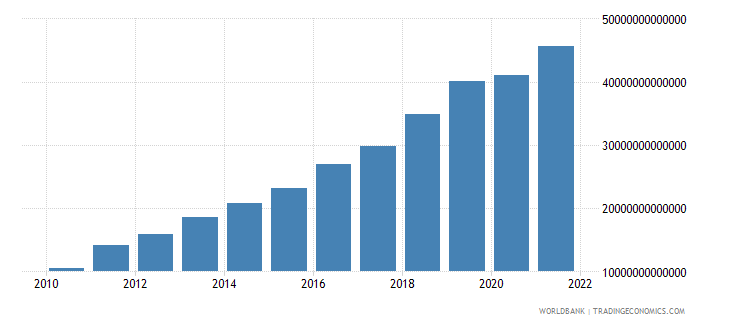tanzania industry value added current lcu wb data