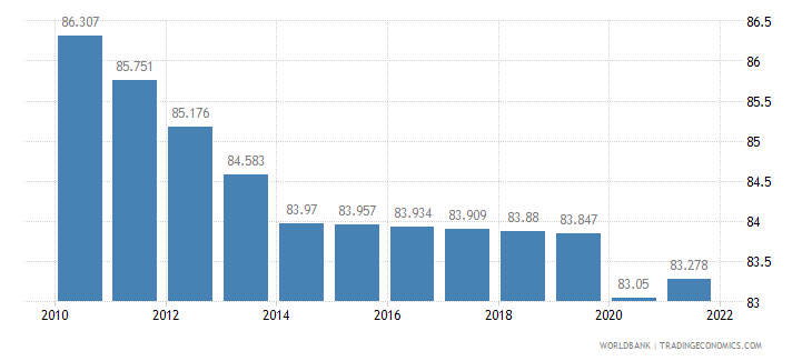 tanzania labor participation rate total percent of total population ages 15 plus  wb data