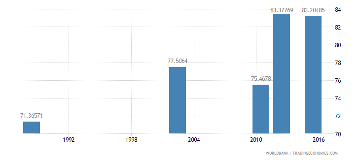 tanzania literacy rate adult male percent of males ages 15 and above wb data
