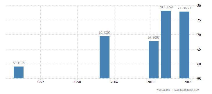 tanzania literacy rate adult total percent of people ages 15 and above wb data