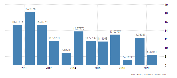 tanzania merchandise exports to developing economies in east asia  pacific percent of total merchandise exports wb data