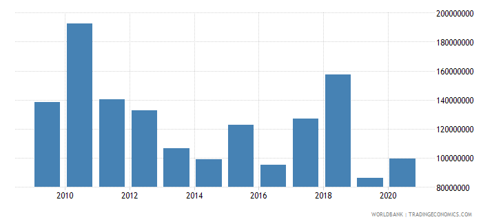 tanzania net bilateral aid flows from dac donors european commission us dollar wb data