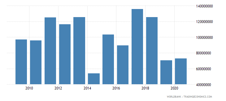 tanzania net bilateral aid flows from dac donors sweden us dollar wb data