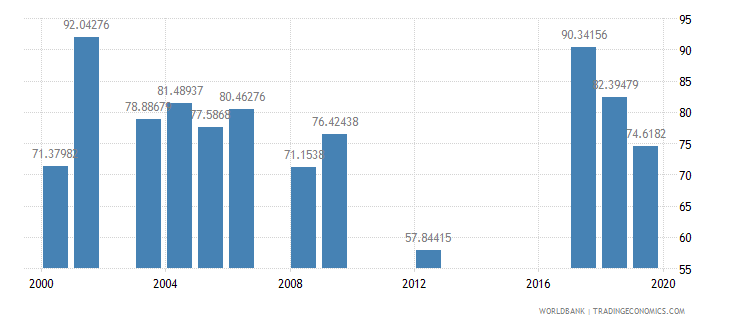 tanzania persistence to last grade of primary male percent of cohort wb data