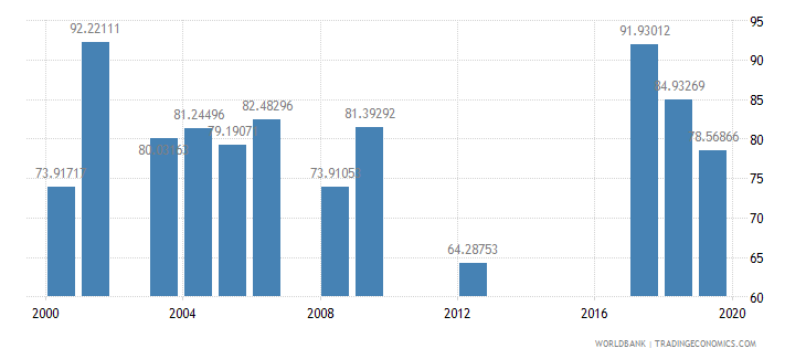 tanzania persistence to last grade of primary total percent of cohort wb data