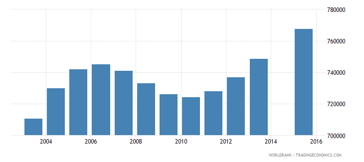 tanzania population age 0 female wb data