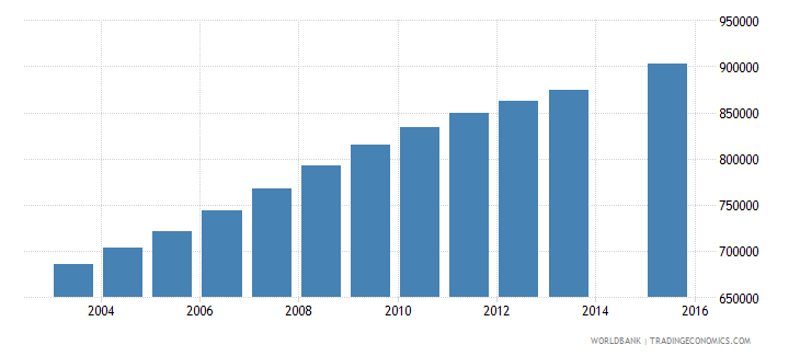 tanzania population age 22 total wb data