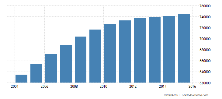 tanzania population age 3 male wb data
