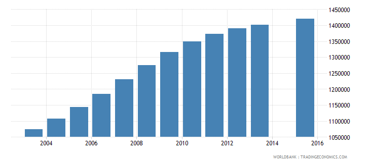 tanzania population age 6 total wb data