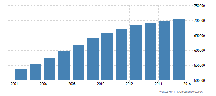 tanzania population age 7 male wb data