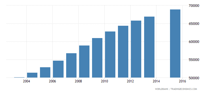 tanzania population age 8 female wb data